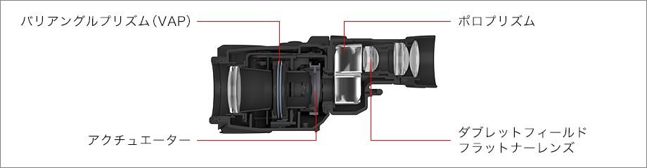 Lo schema del sistema VAP. Cortesia Canon Japan